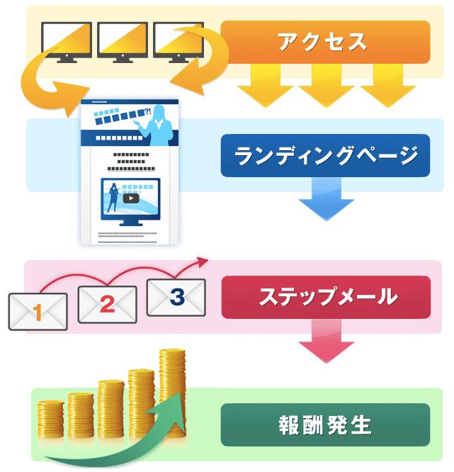 情報発信ビジネス